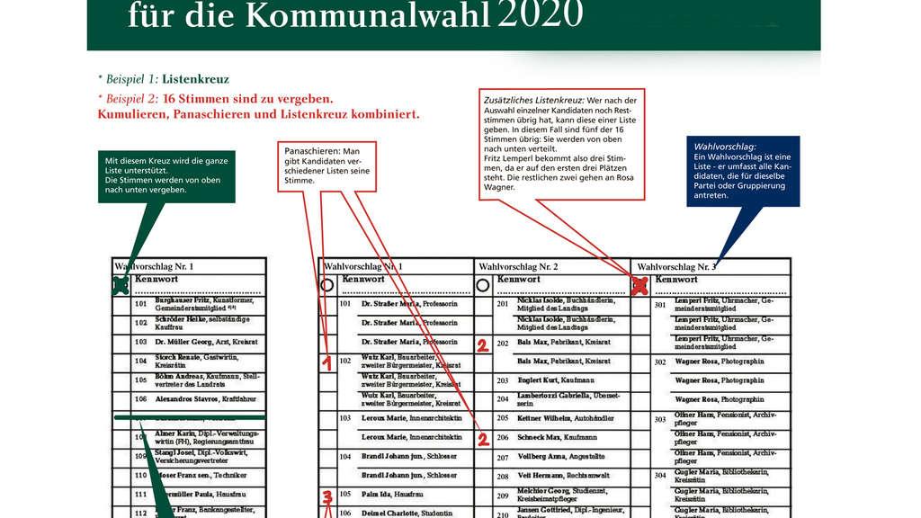 Kommunalwahl Bayern 2021 Kandidaten